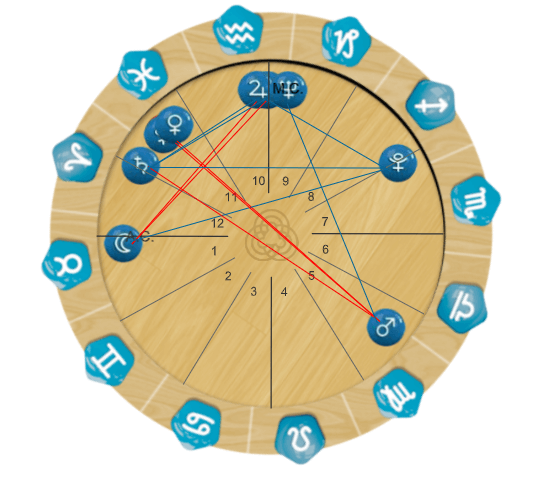 mapa-astral-Gustavo-Mioto